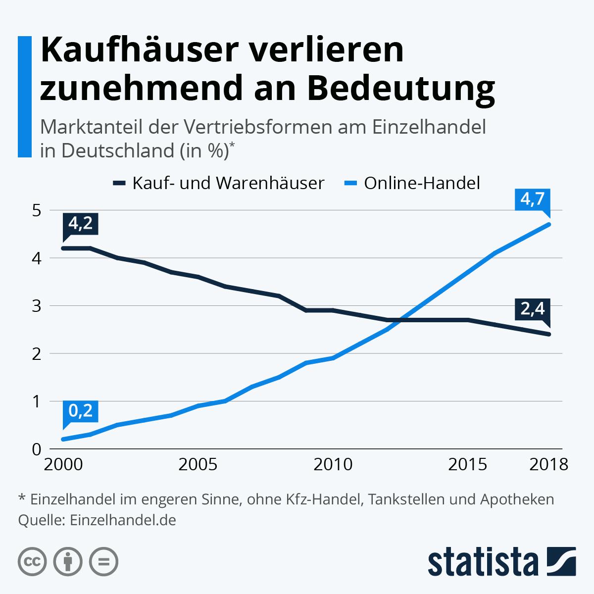 Infografik: Kaufhäuser verlieren zunehmend an Bedeutung | Statista