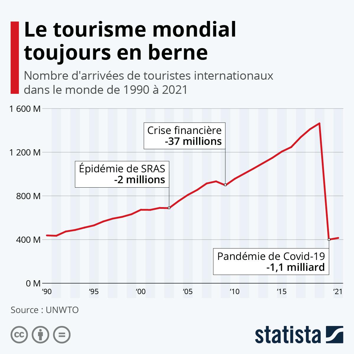 Infographie: Coût d'arrêt pour le tourisme international   Statista