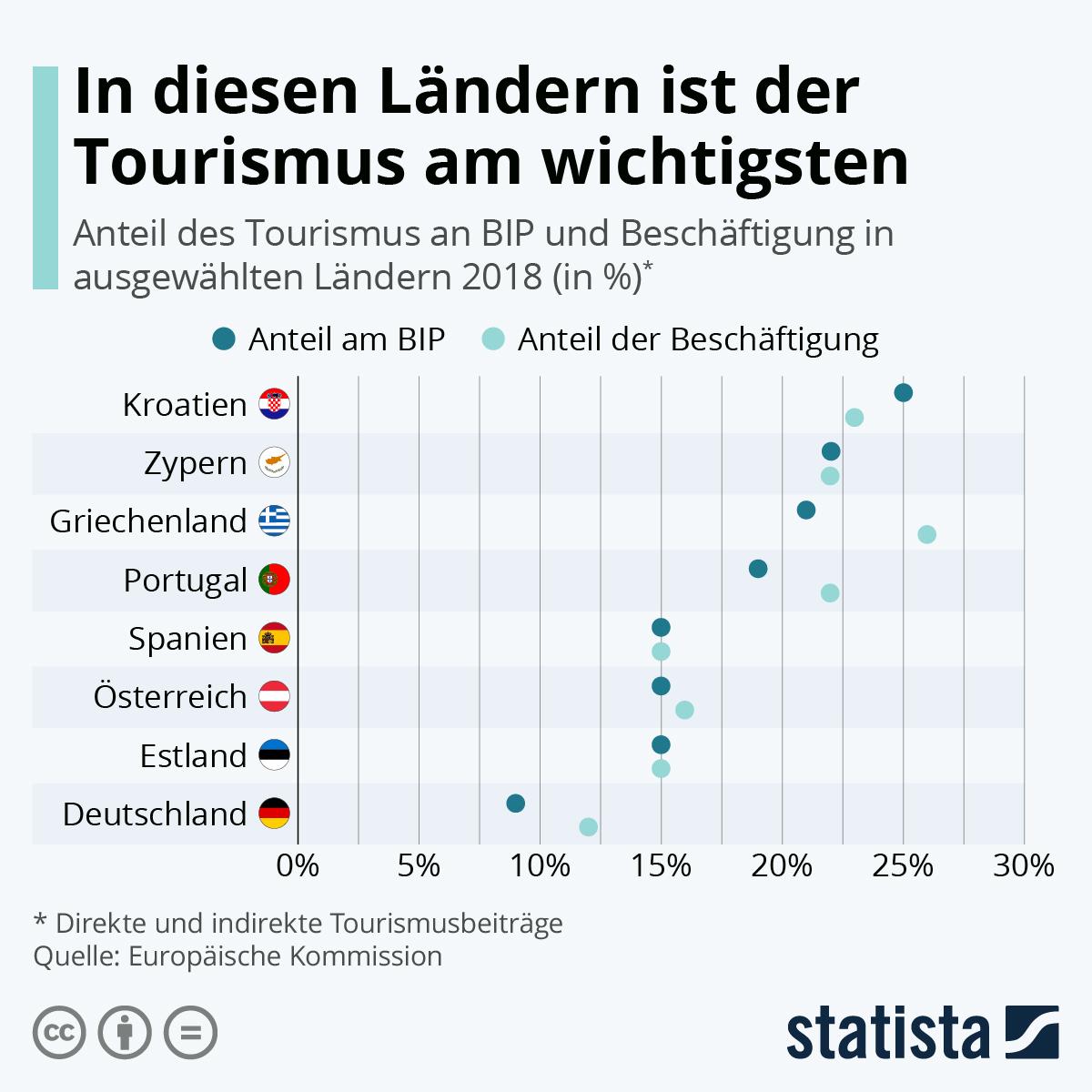 In diesen Ländern ist der Tourismus am wichtigsten | Statista