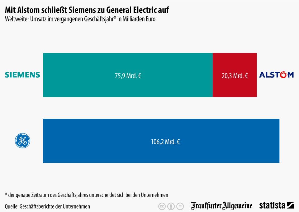 Infografik: Mit Alstom schließt Siemens zu General Electric auf | Statista