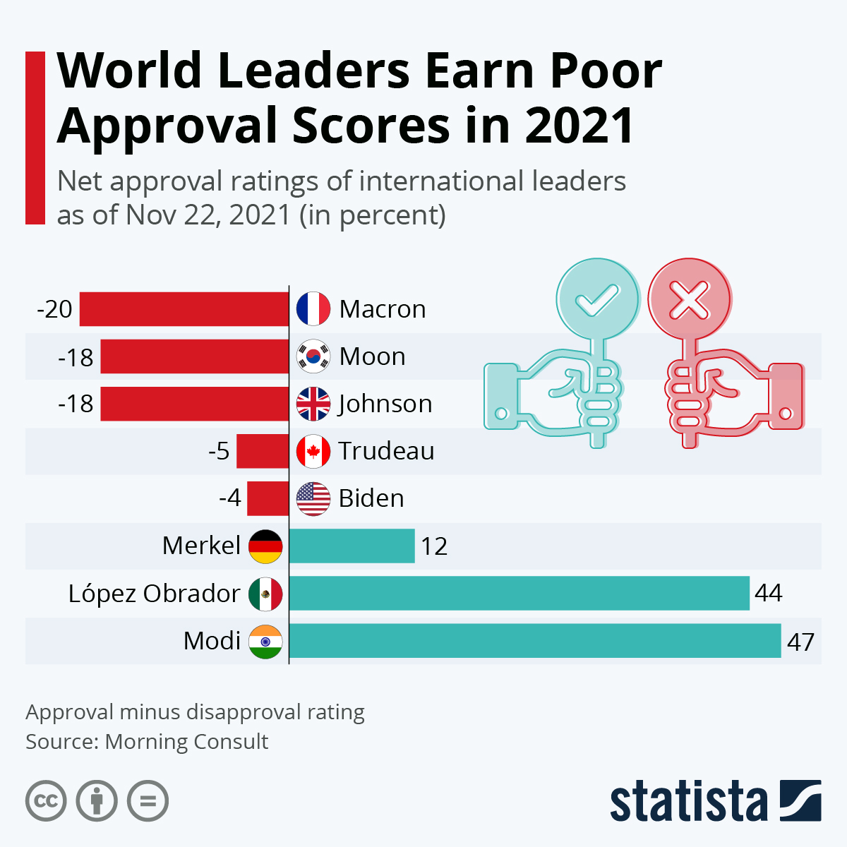 Infographic: World Leaders' Approval Suffers as COVID Crisis Drags on | Statista