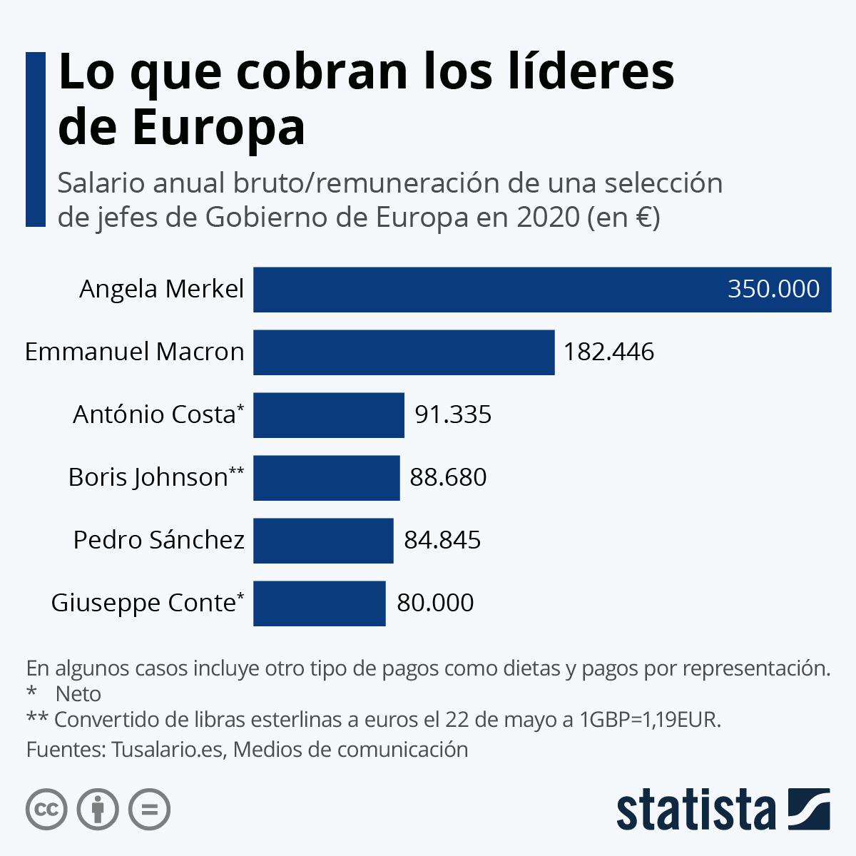 Infografía: El sueldo de los mandatarios de Europa | Statista