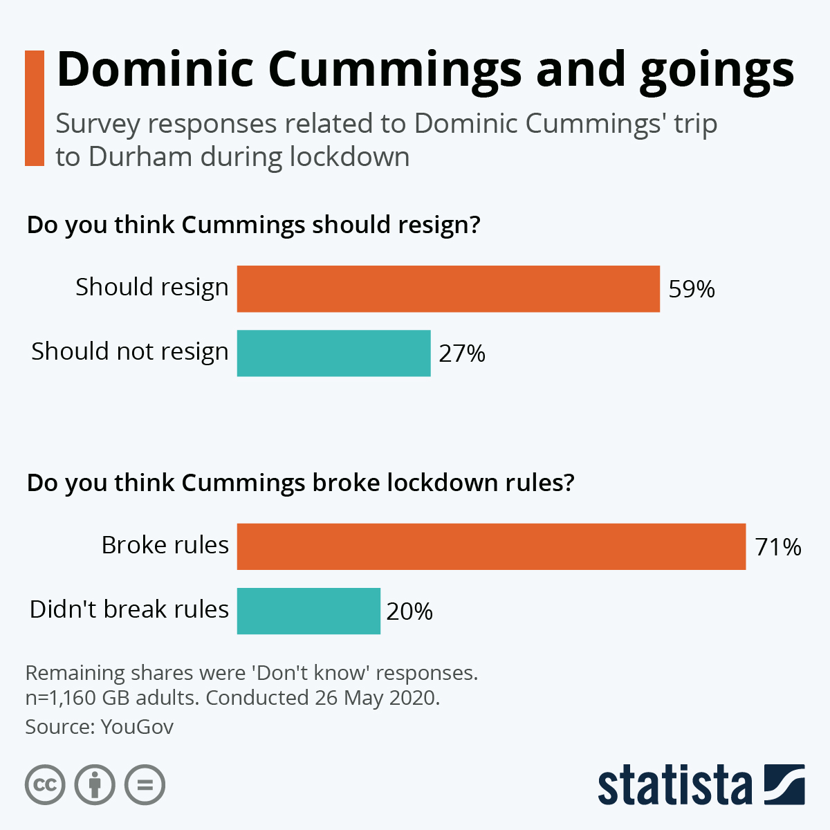 Infographic: Dominic Cummings and goings | Statista