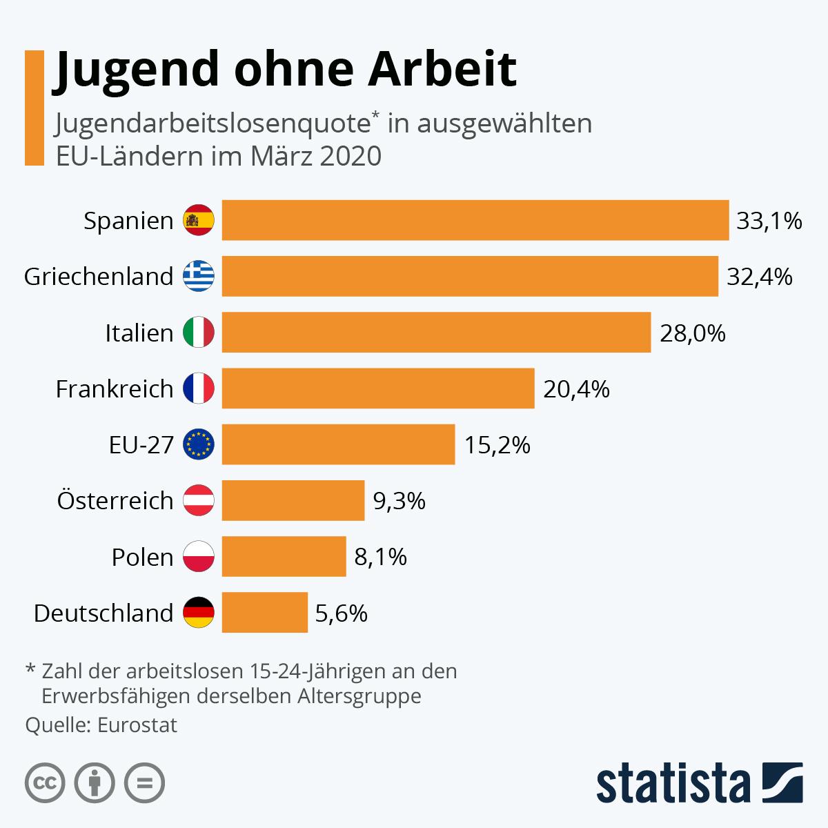 Infografik: Neue Angst vor Jugendarbeitslosigkeit | Statista