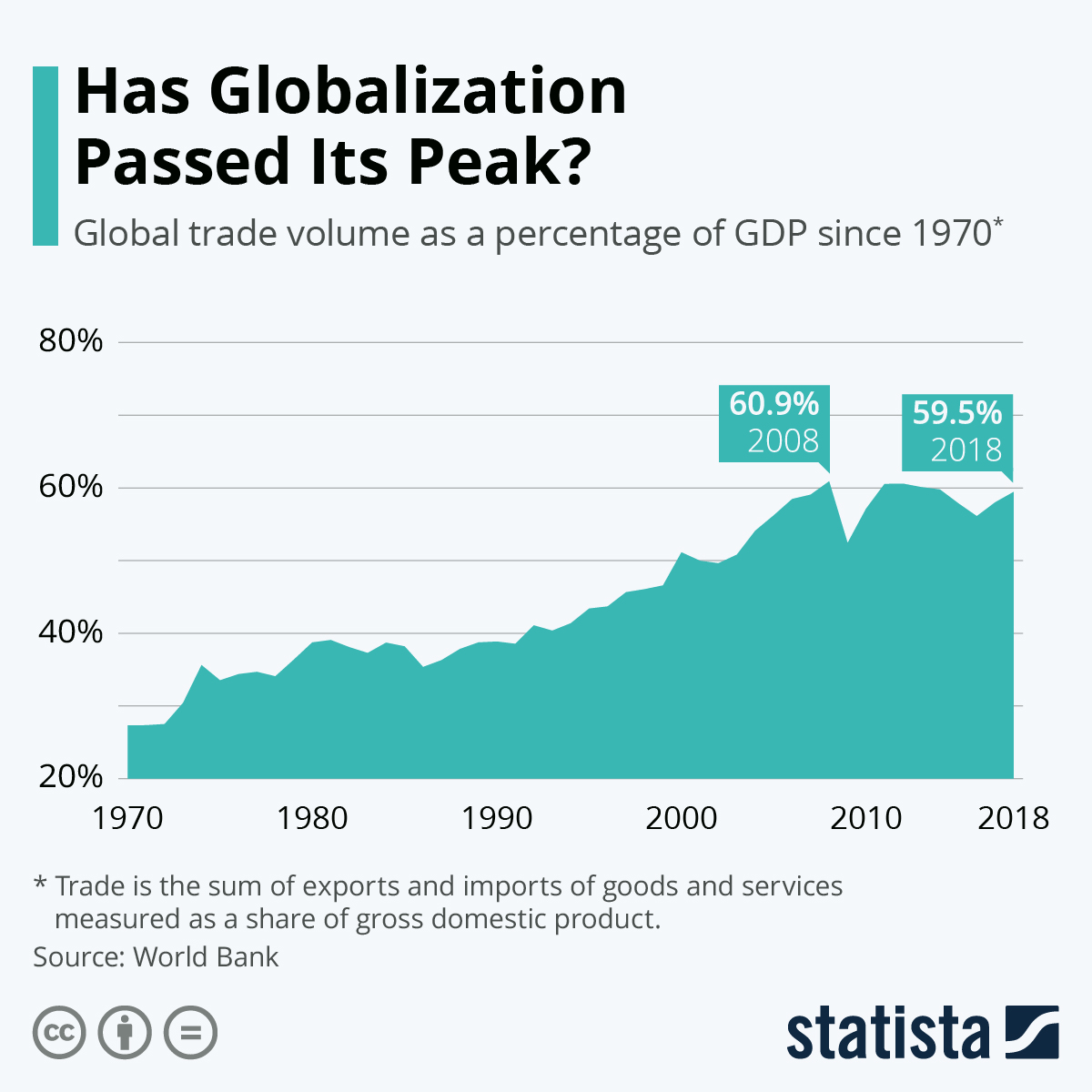 Infographic: Has Globalization Passed Its Peak? | Statista