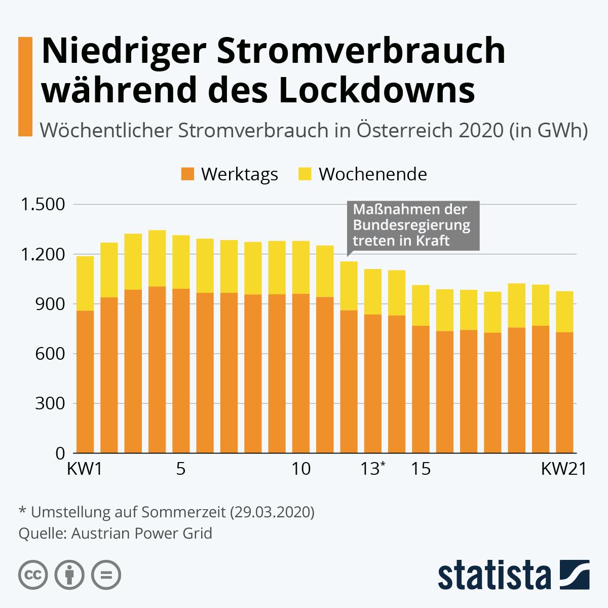 Infografik: Niedriger Stromverbrauch während des Lockdowns | Statista