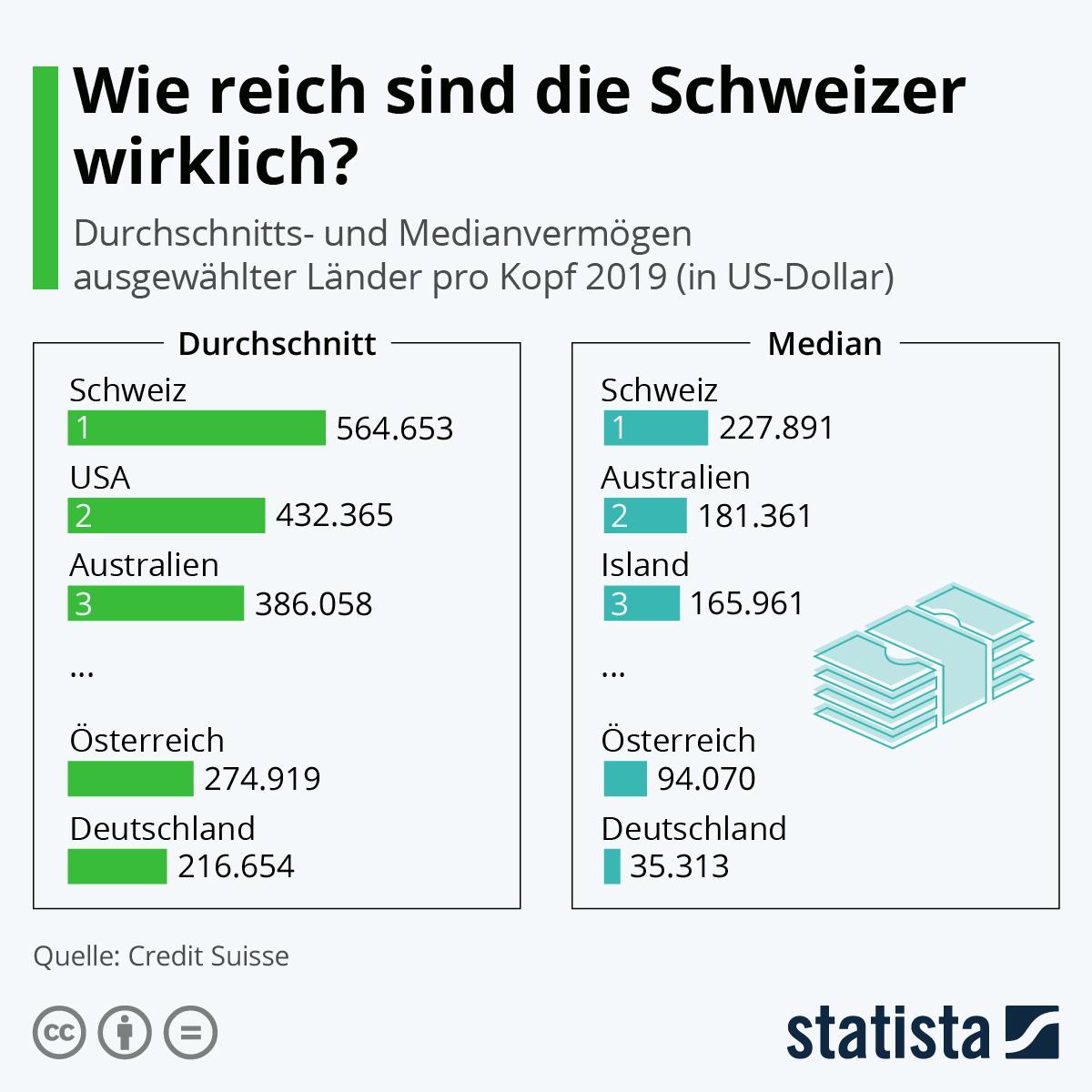 Infografik: Wie reich sind die Schweizer wirklich? | Statista