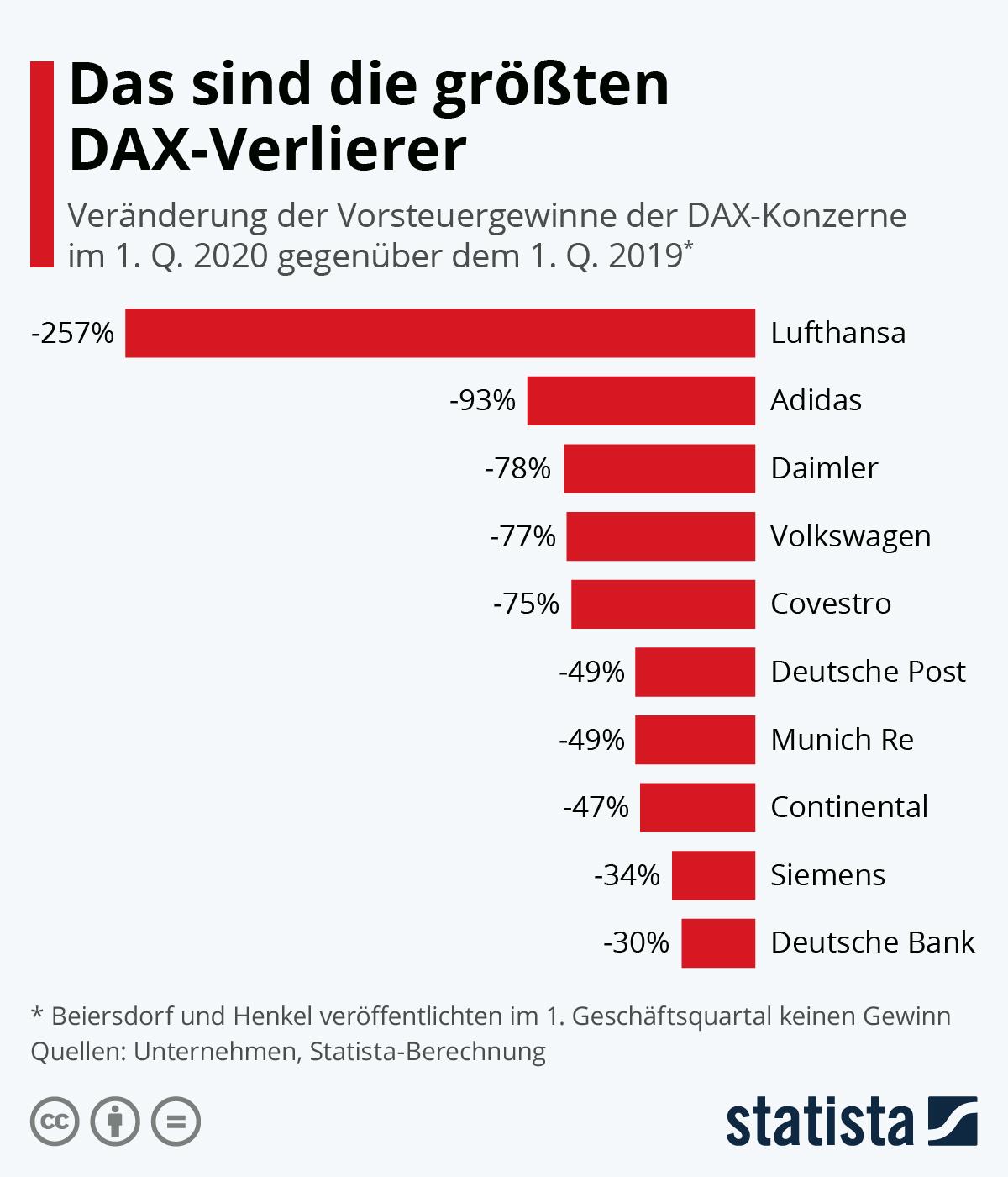 Infografik: Das sind die größten DAX-Verlierer | Statista