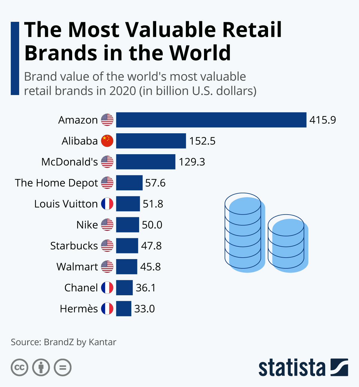Infographic: The Most Valuable Retail Brands in the World | Statista