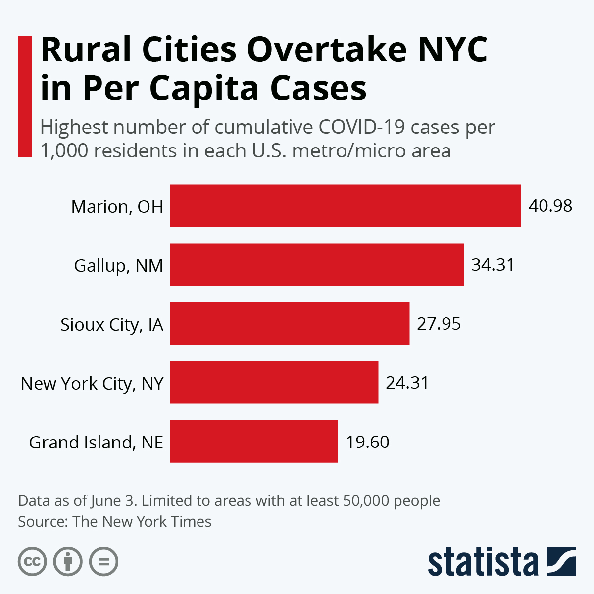 Infographic: Rural Cities Overtake NYC in Per Capita Cases | Statista