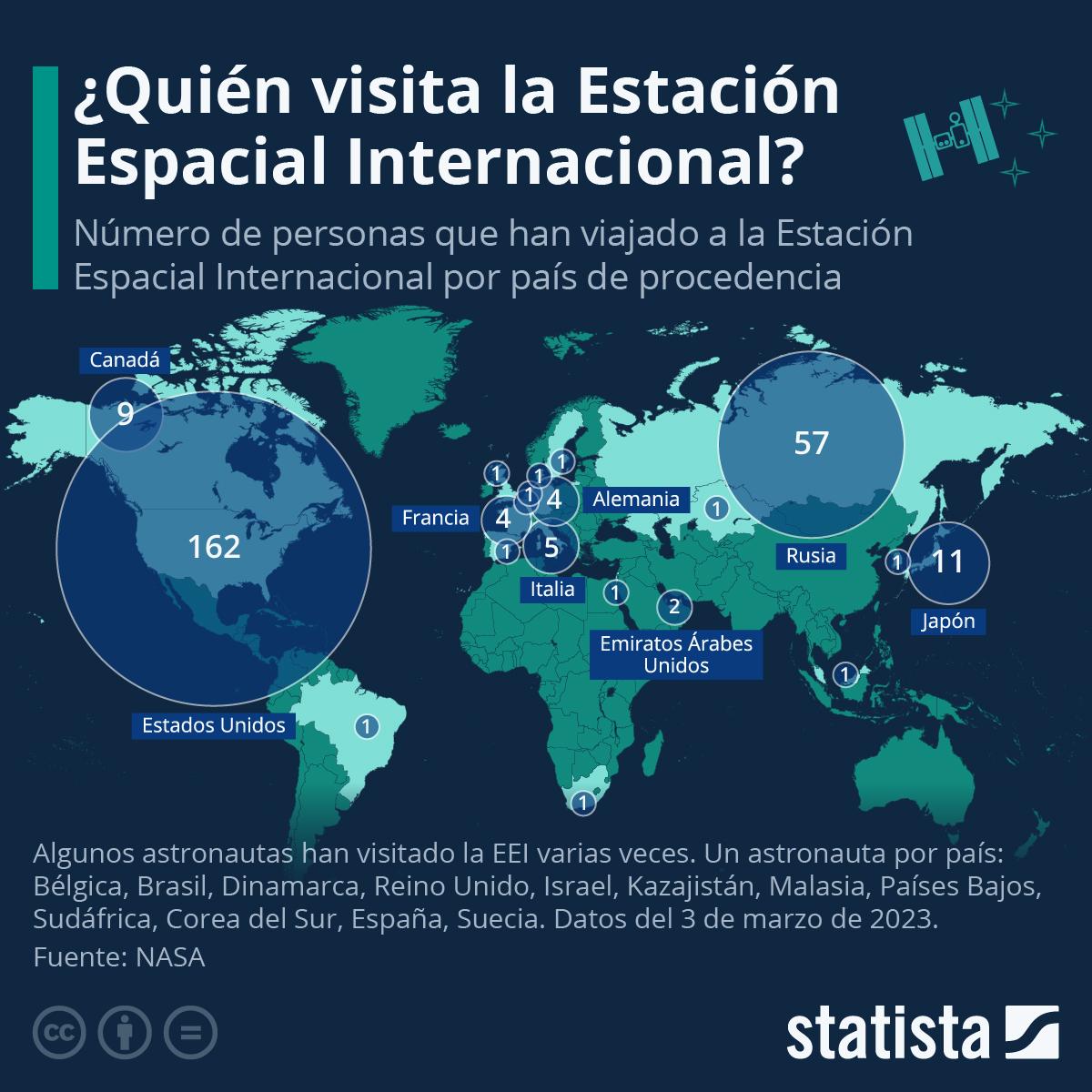 Infografía: ¿De dónde proceden los visitantes de la Estación Espacial Internacional? | Statista