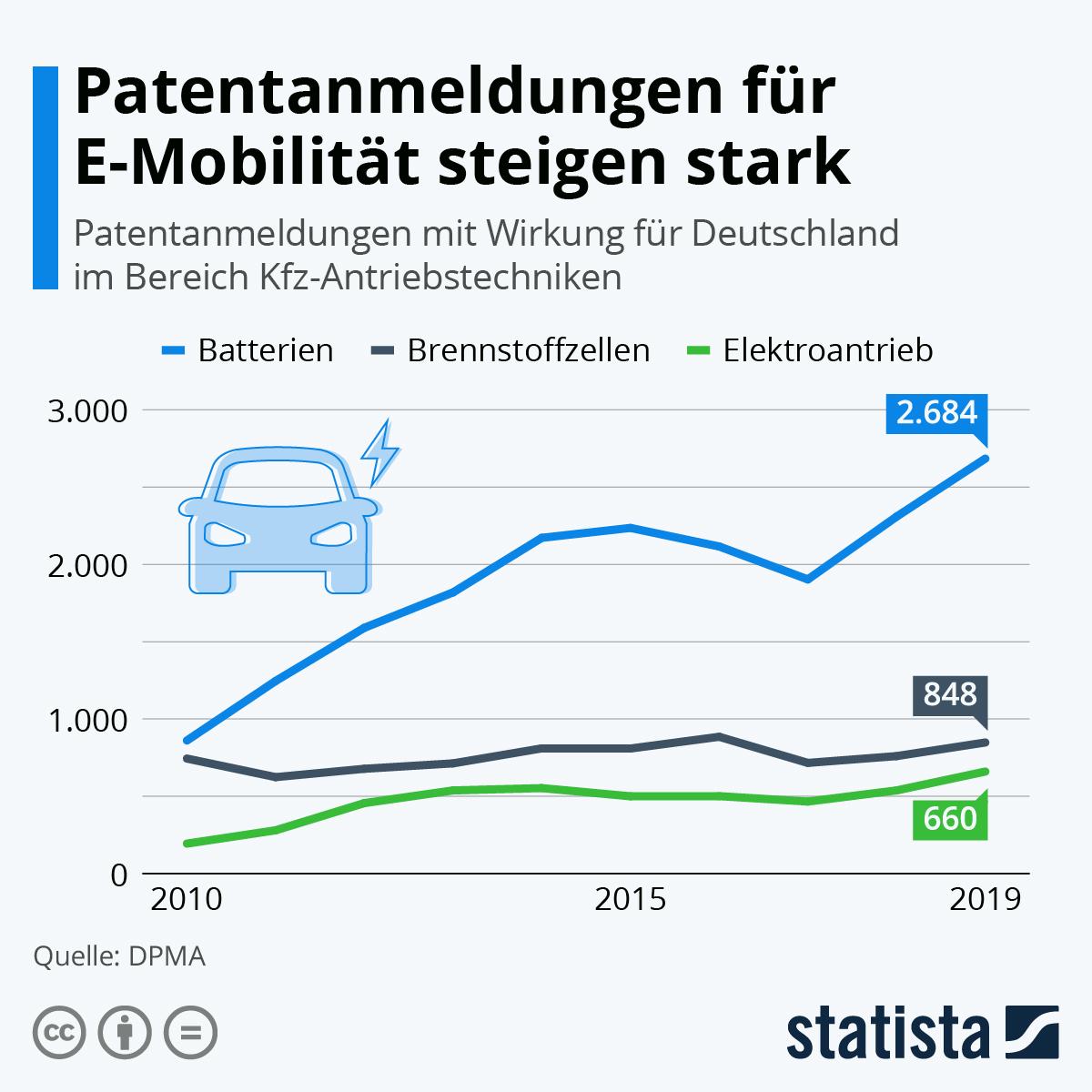 Infografik: Patentanmeldungen für E-Mobilität steigen stark | Statista