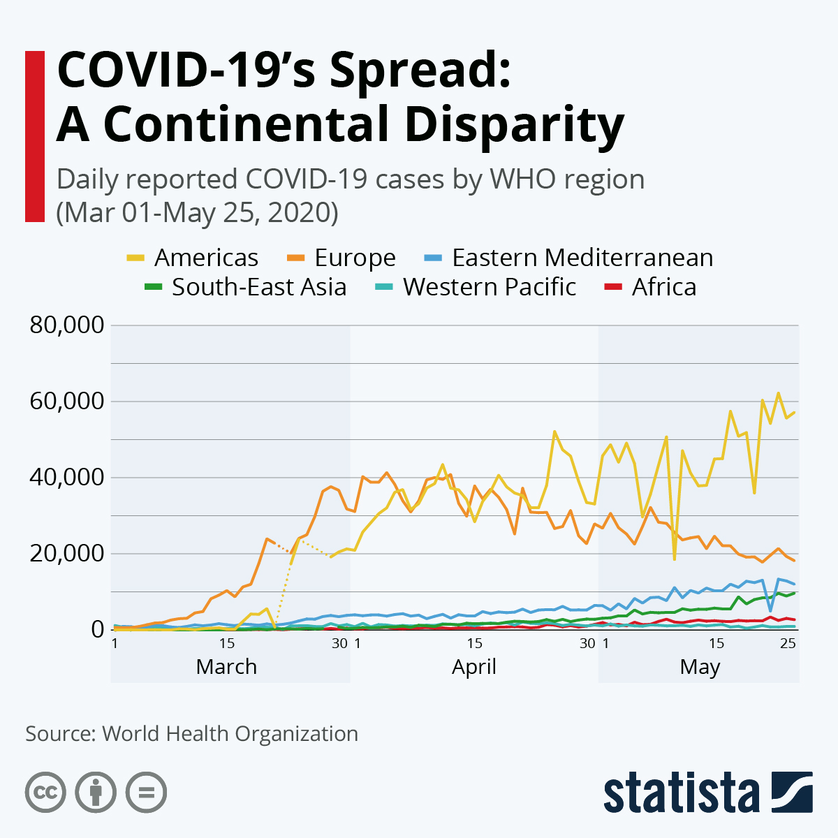 Infographic: COVID-19's Spread: A Continental Disparity | Statista