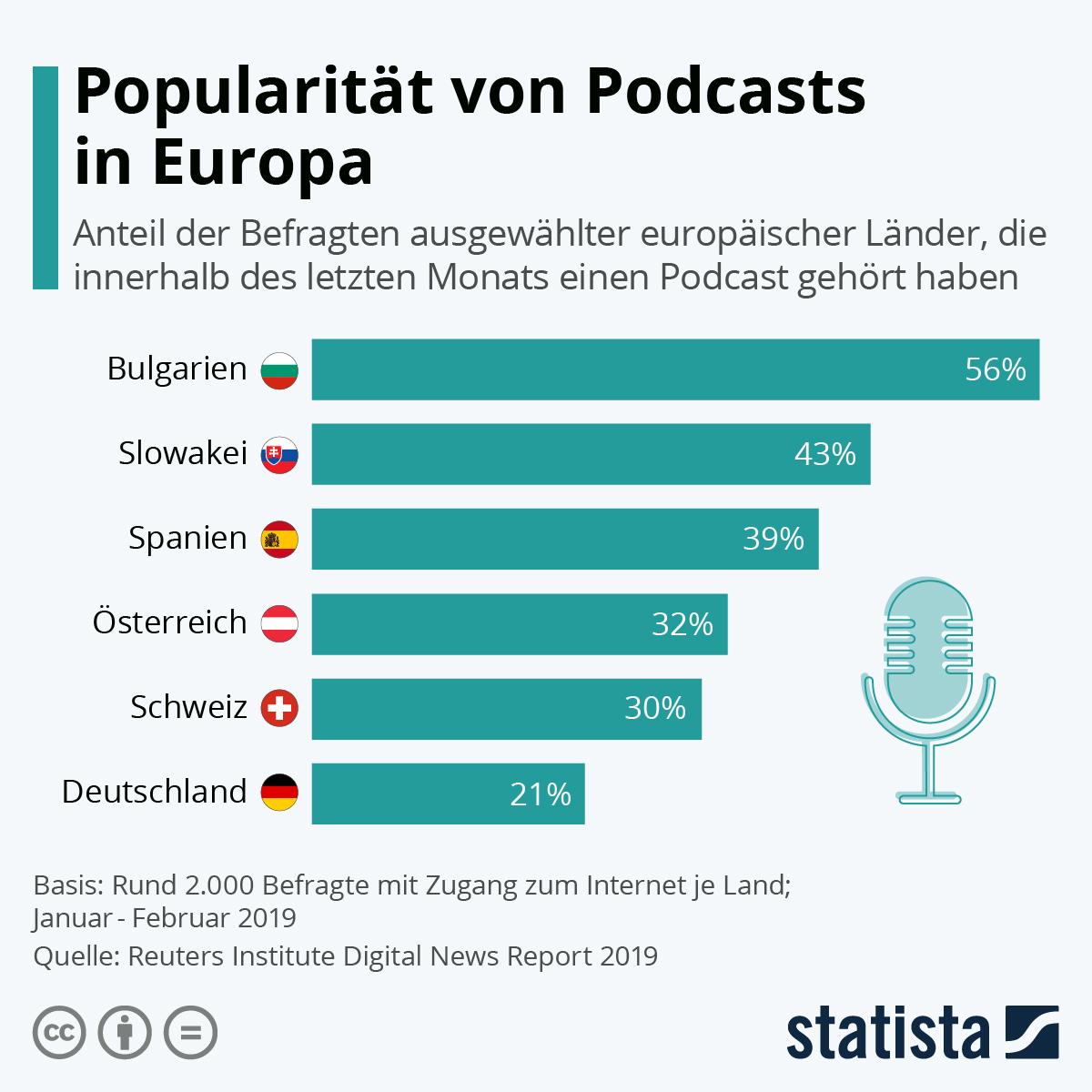 Infografik: Popularität von Podcasts in Europa | Statista