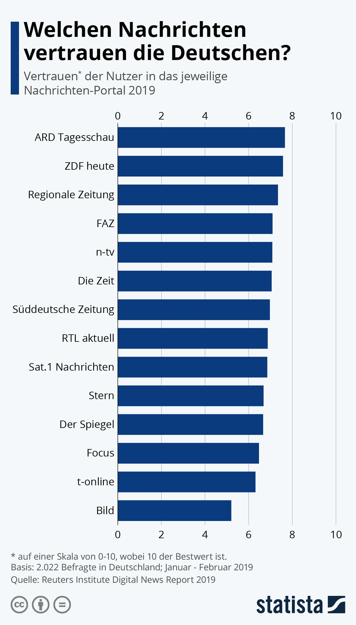 Infografik: Welchen Nachrichten vertrauen die Deutschen? | Statista