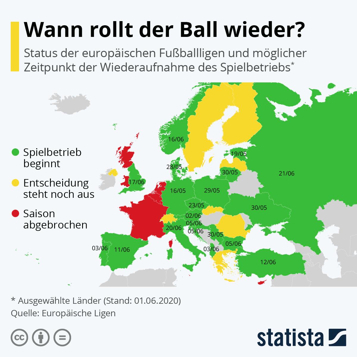 Infografik: Wann rollt der Ball wieder?   Statista
