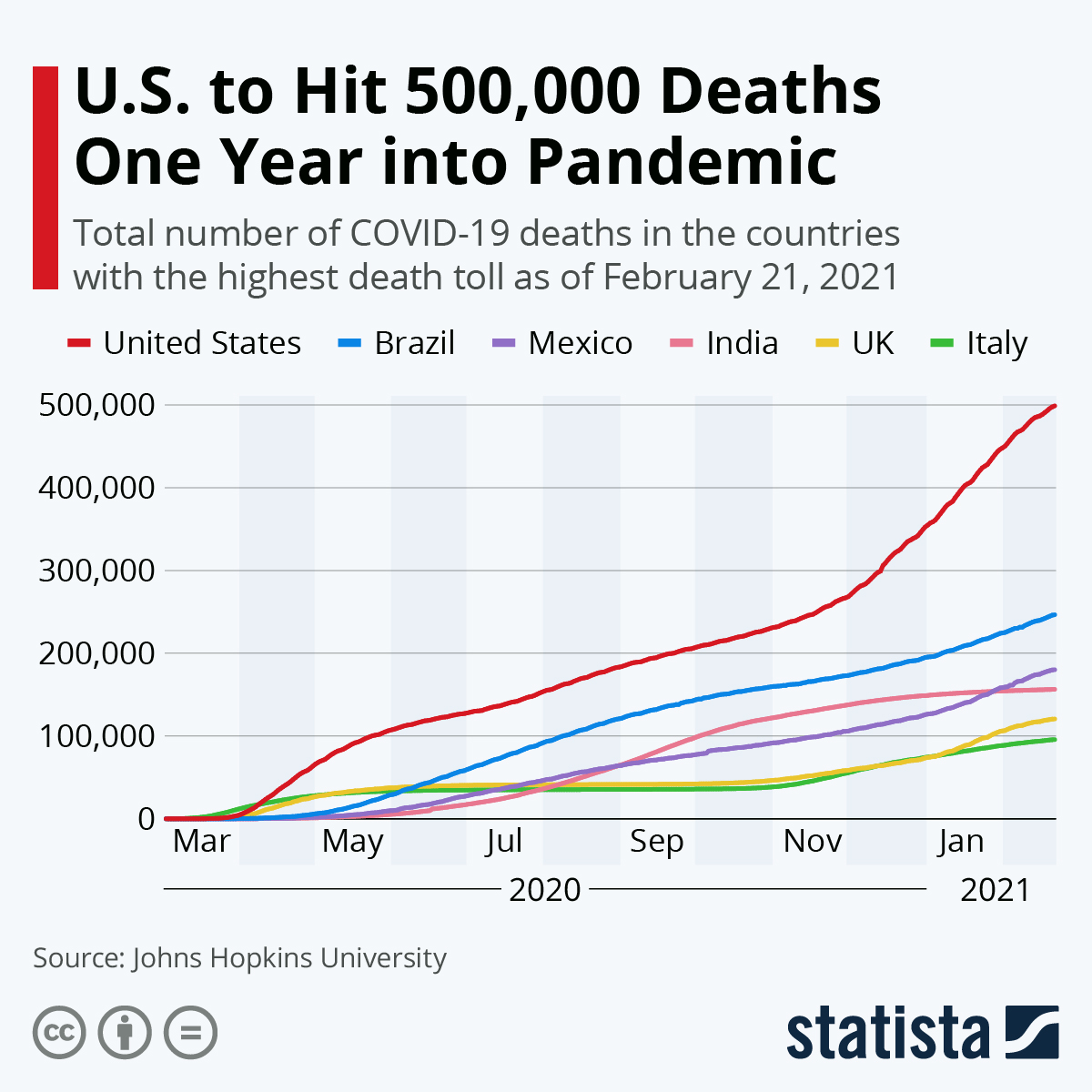 Infographic: U.S. Hits Grim Milestone Three Months Into the Pandemic | Statista