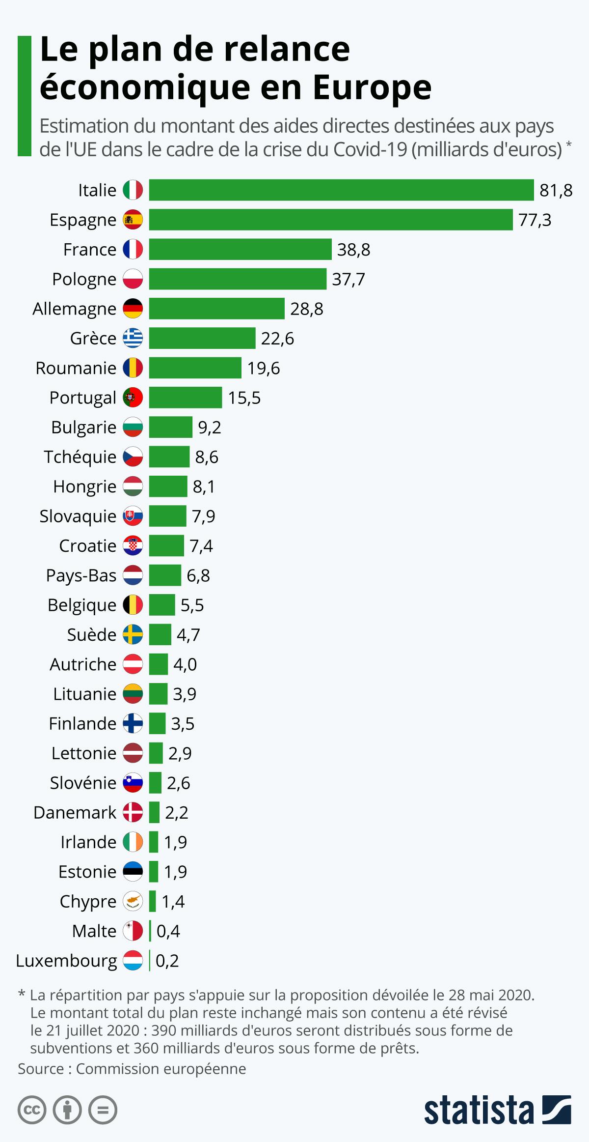 Infographie: Le plan de relance économique en Europe | Statista