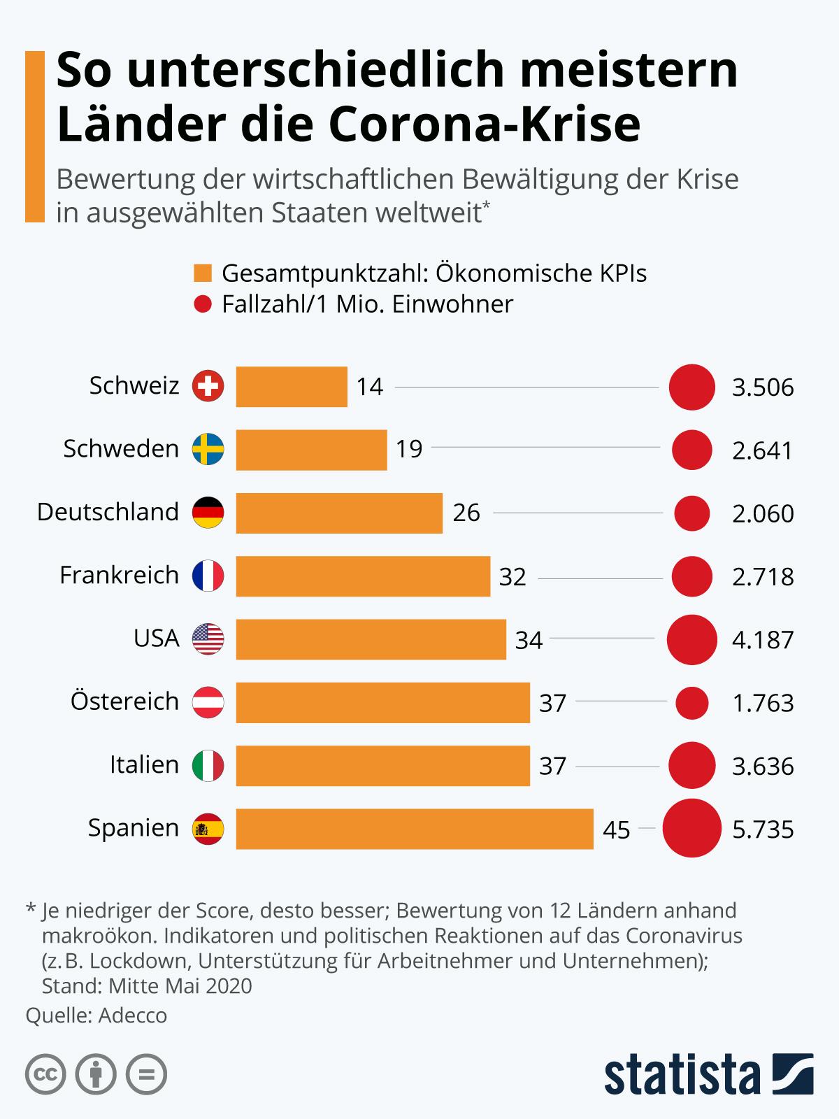 So unterschiedlich meistern Länder die Corona-Krise | Statista