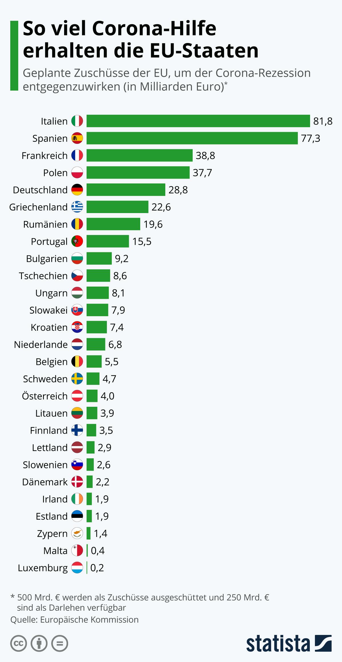 Infografik: So viel Corona-Hilfe erhalten die EU-Staaten | Statista