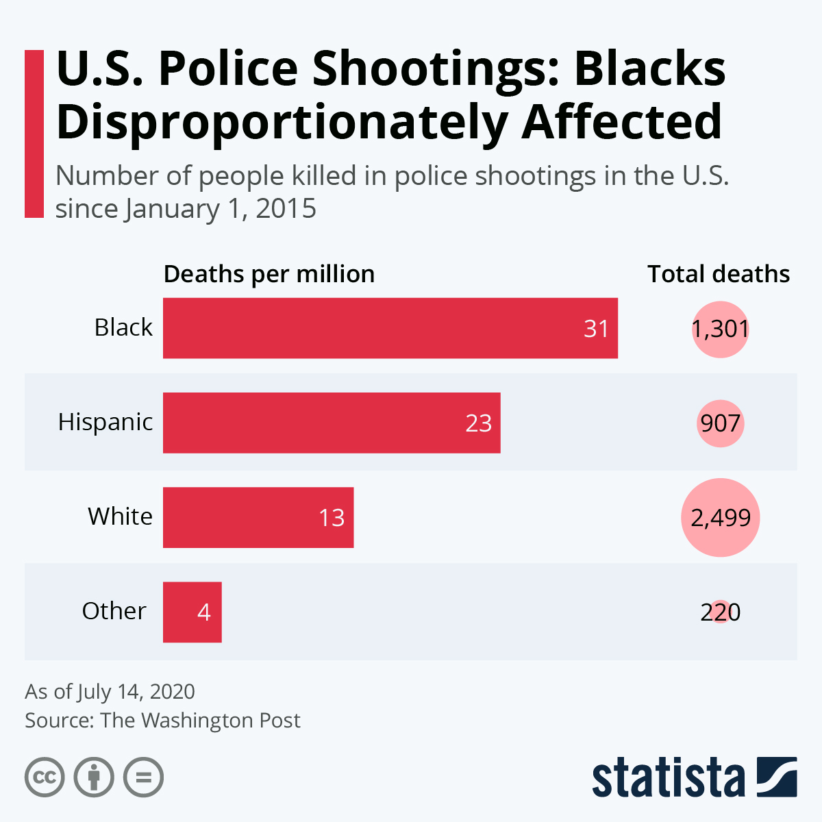 Infographic: U.S. Police Shootings: Blacks Disproportionately Affected | Statista