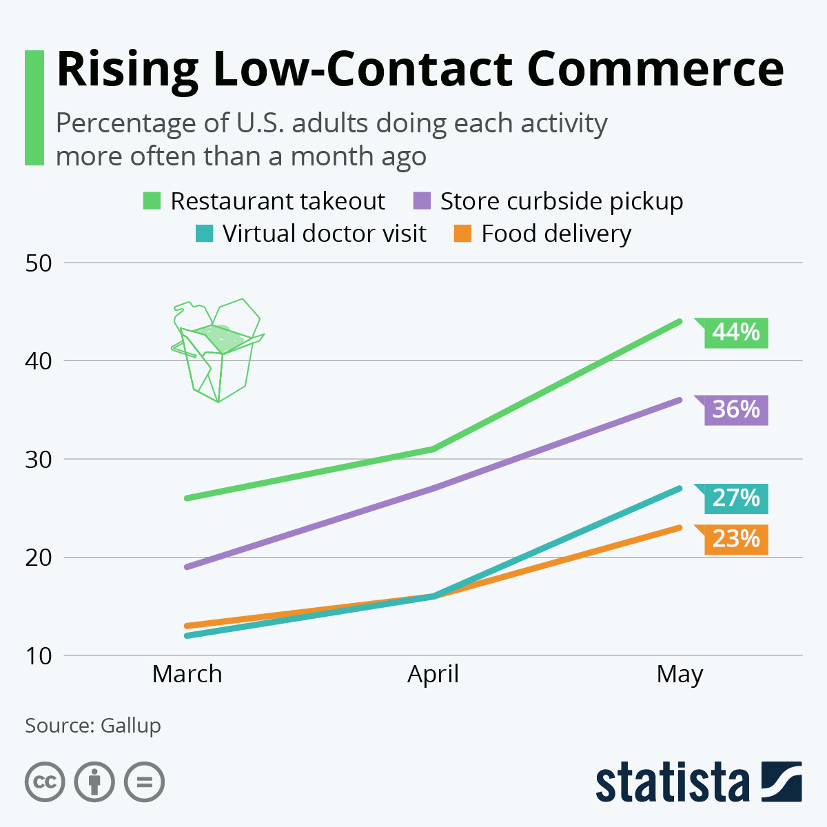 Infographic: Rising Low-Contact Commerce   Statista