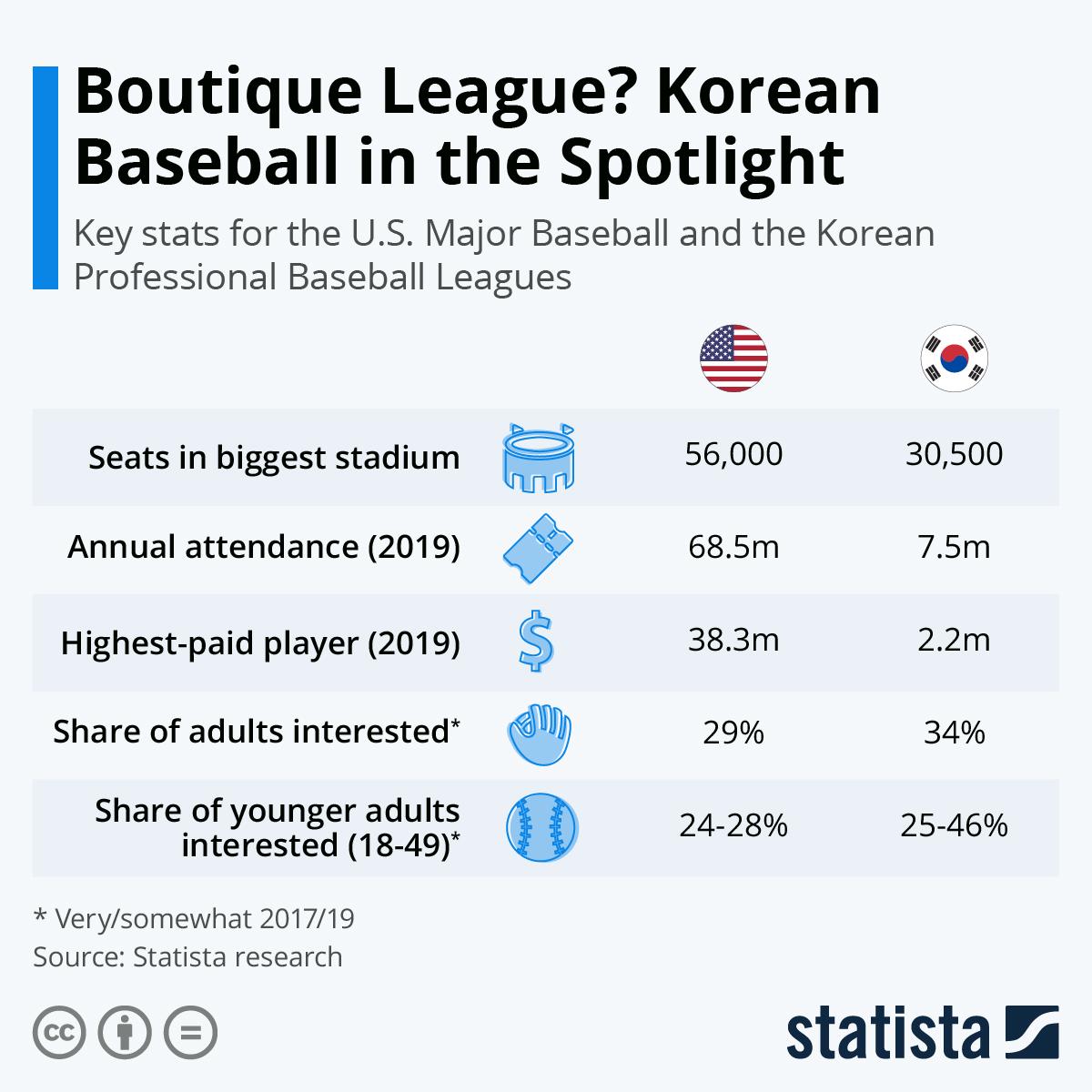 Infographic: Boutique League? Korean Baseball in the Spotlight | Statista