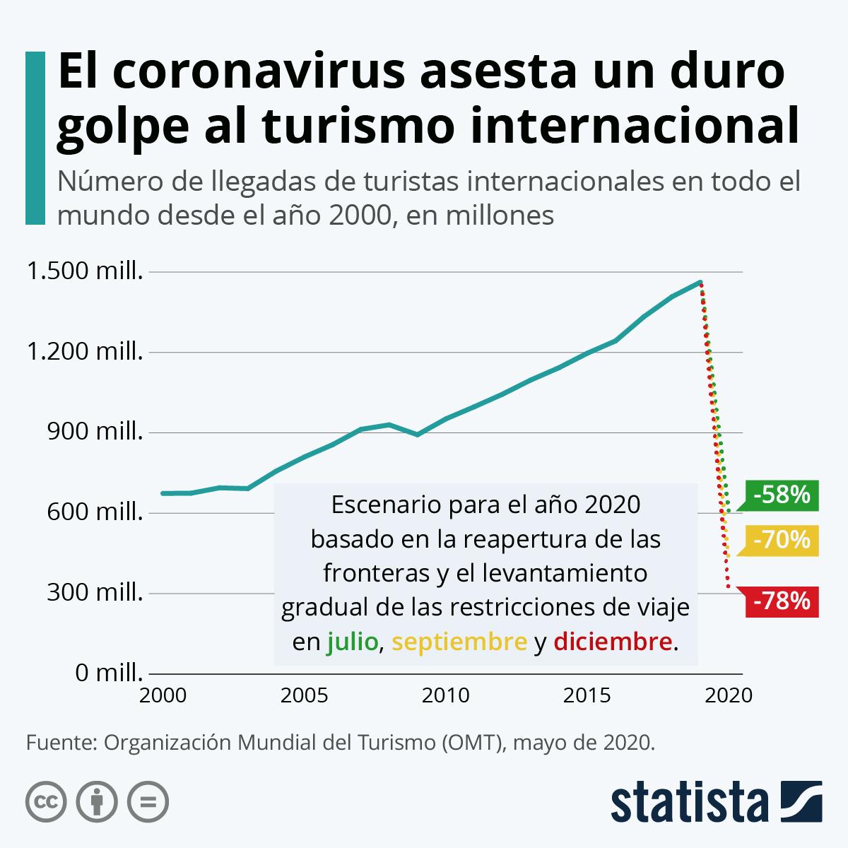 Infografía: El coronavirus asesta un duro golpe al turismo internacional   Statista