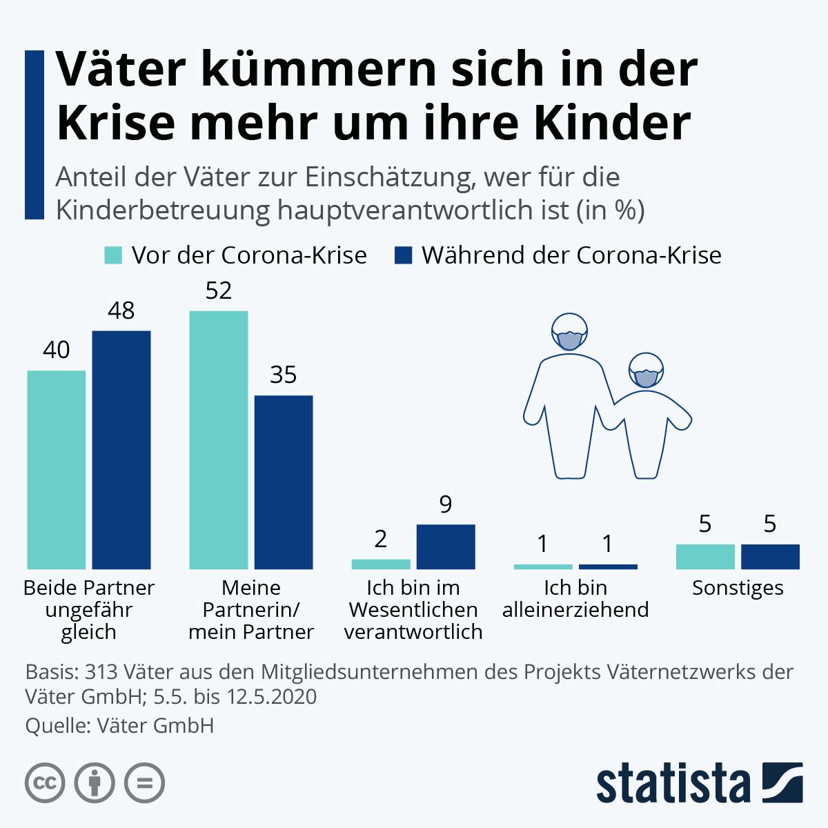 Infografik: Väter kümmern sich in der Krise mehr um ihre Kinder | Statista