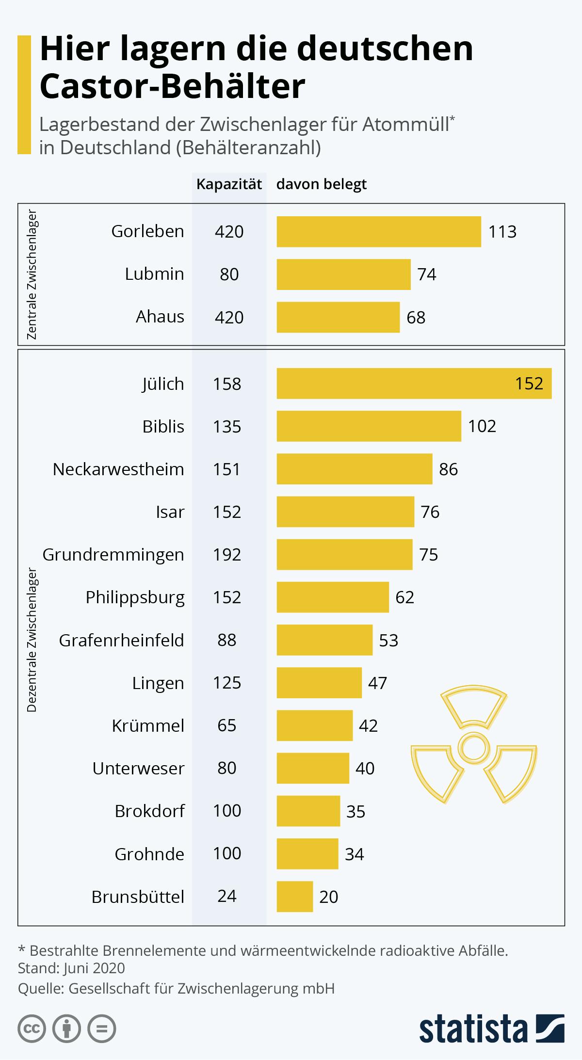 Infografik: Hier lagern die deutschen Castor-Behälter | Statista