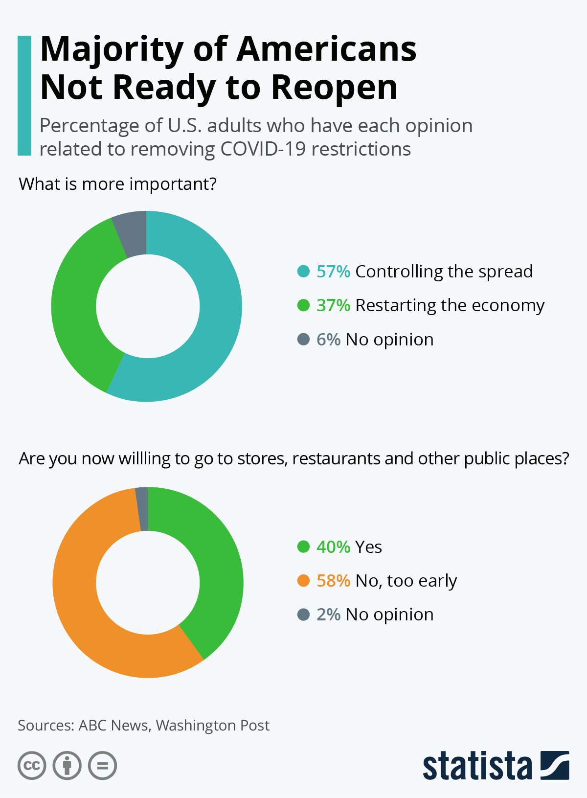 Infographic: Majority of Americans Not Ready to Reopen | Statista