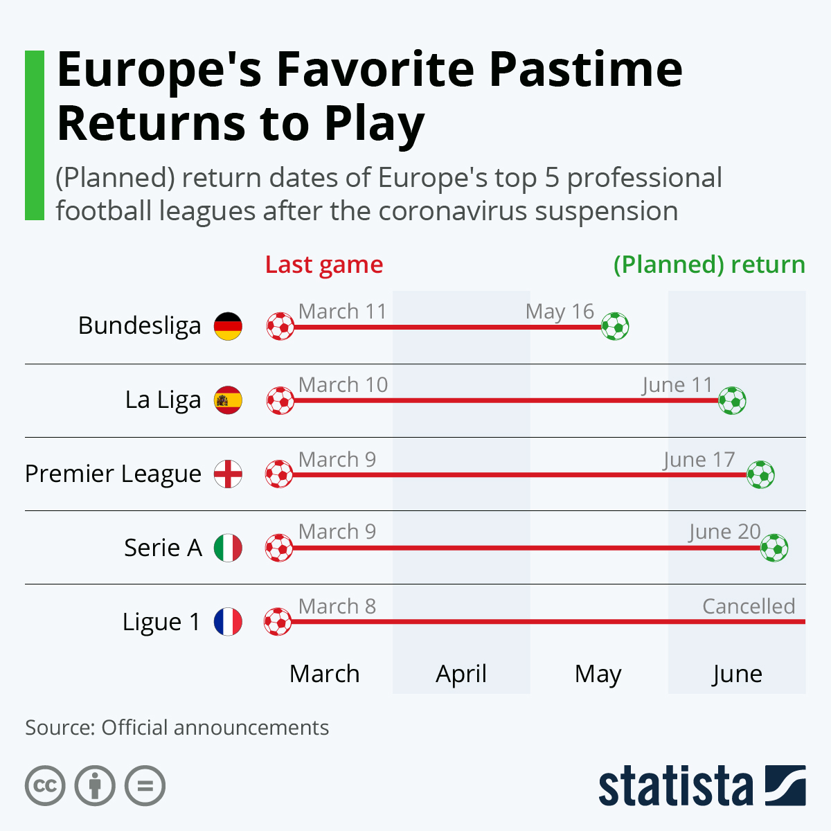 Infographic: Europe's Favorite Pastime Returns to Play   Statista