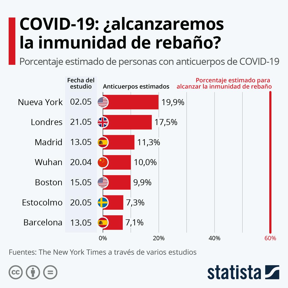 Gráfico: COVID-19: Aún estamos lejos de alcanzar la inmunidad de rebaño |  Statista