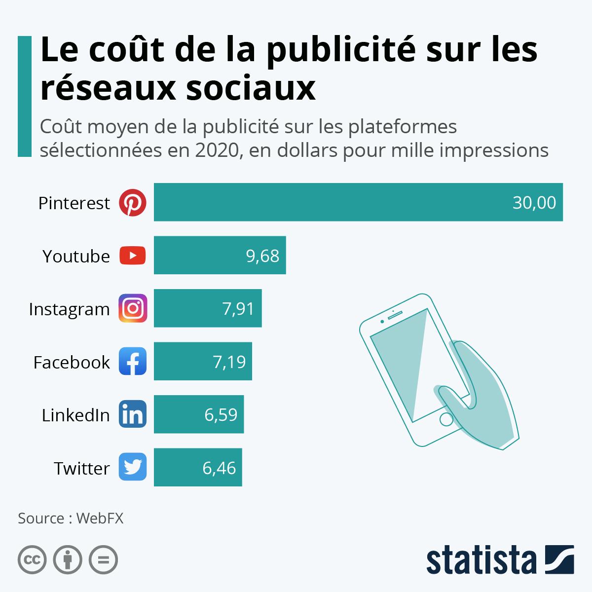 Infographie: Le coût de la publicité sur les réseaux sociaux | Statista
