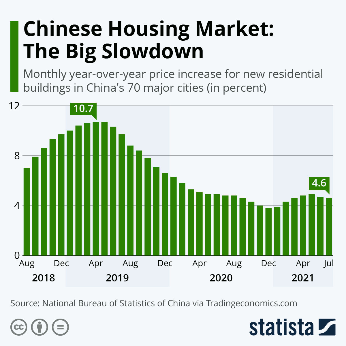 Infographic: Chinese Housing Market Slows Down | Statista