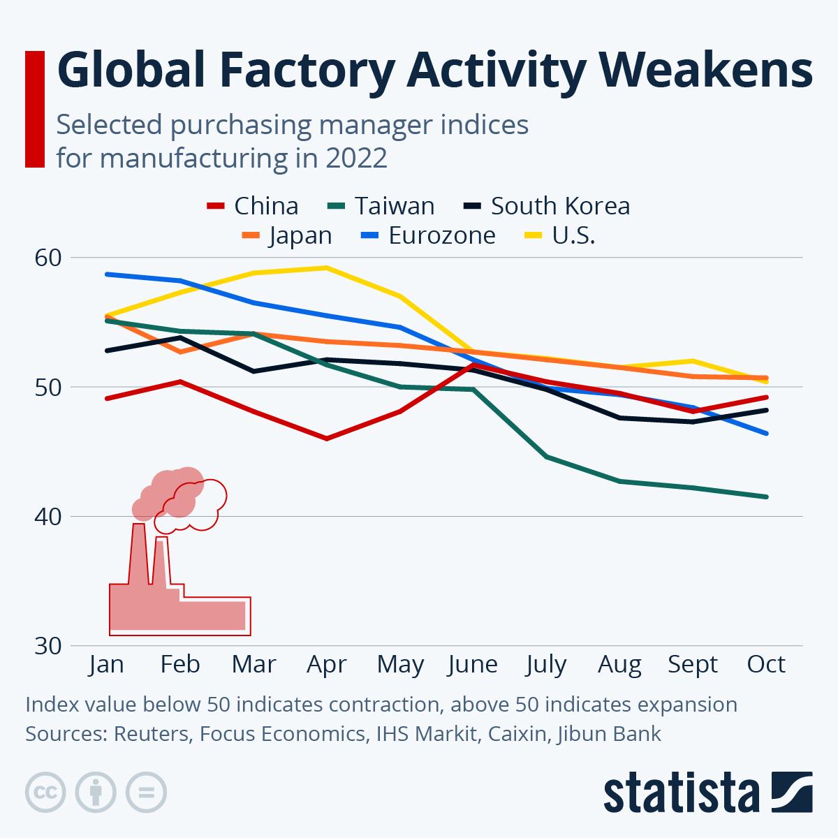 Infographic: Global Factory Activity Rebounds | Statista