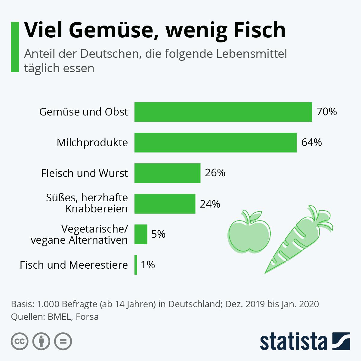 Infografik: So ernähren sich die Deutschen | Statista