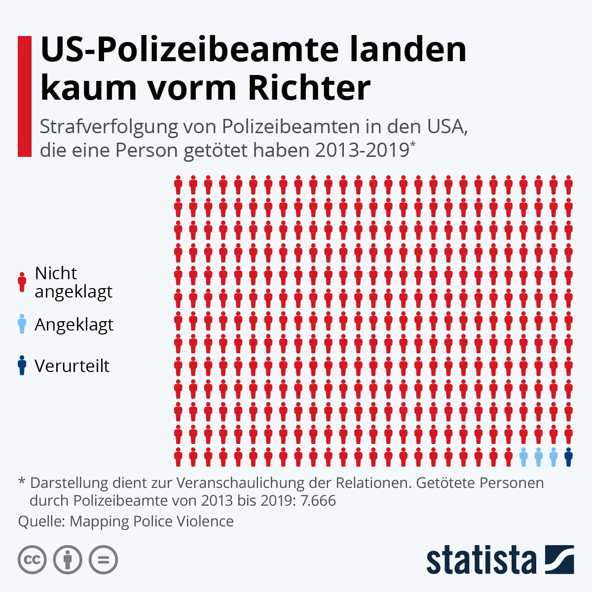 Infografik: US-Polizeibeamte landen kaum vorm Richter | Statista