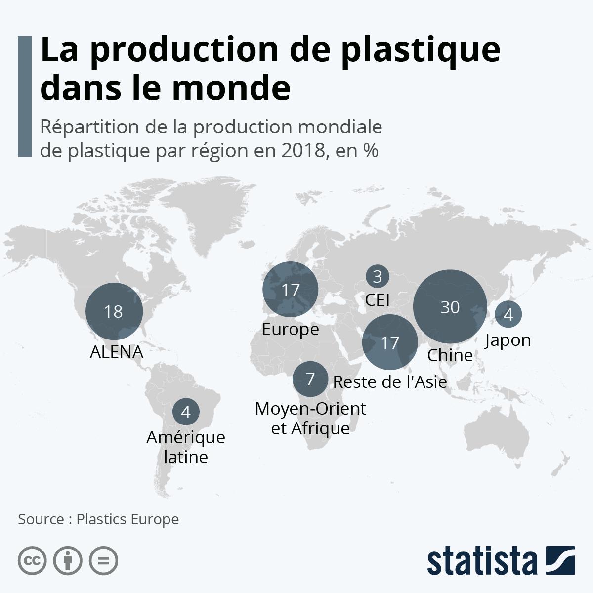 Infographie: La production de plastique dans le monde | Statista