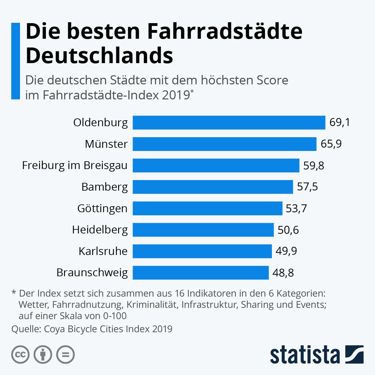 Die besten Fahrradstädte Deutschlands | Statista