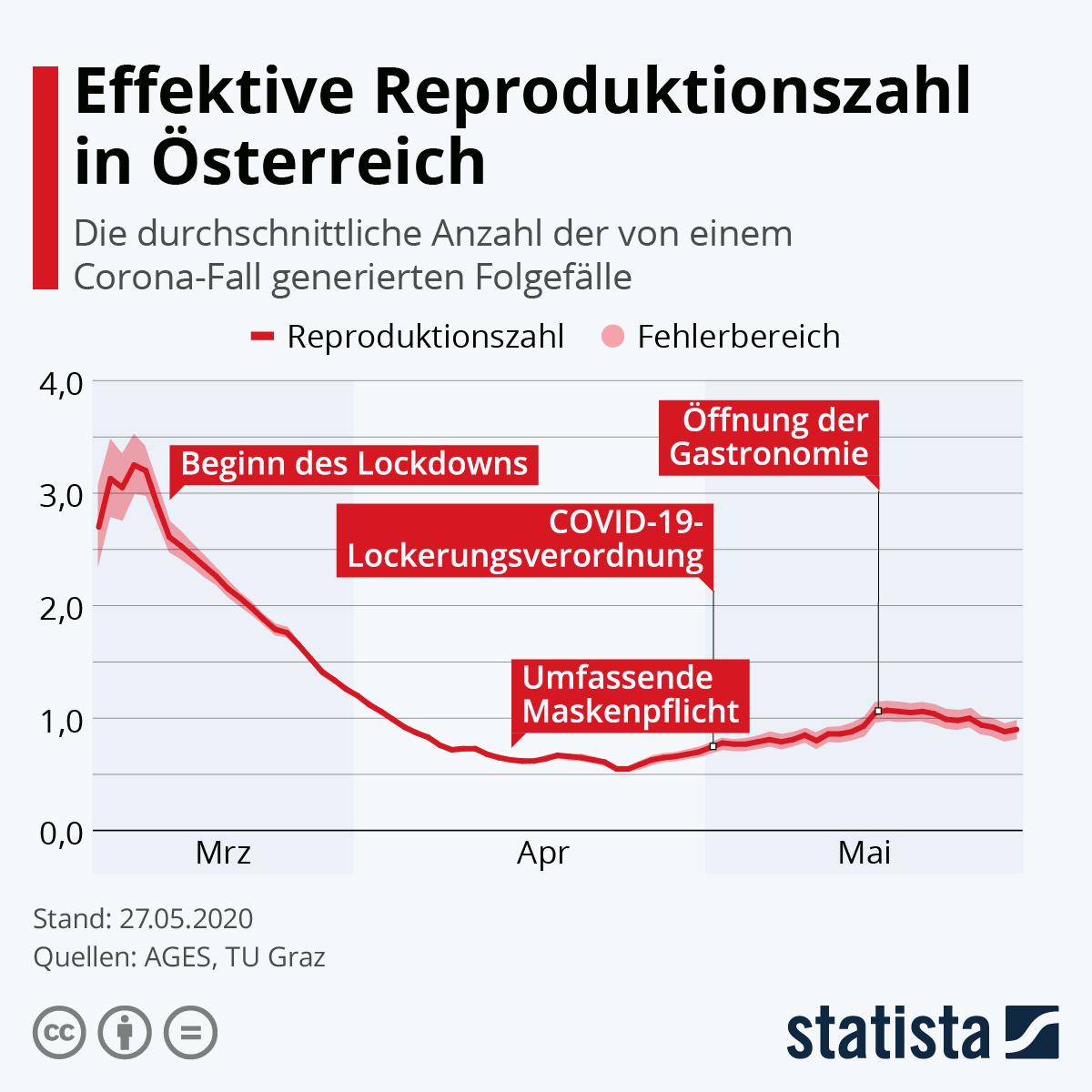 Infografik: Effektive Reproduktionszahl in Österreich | Statista