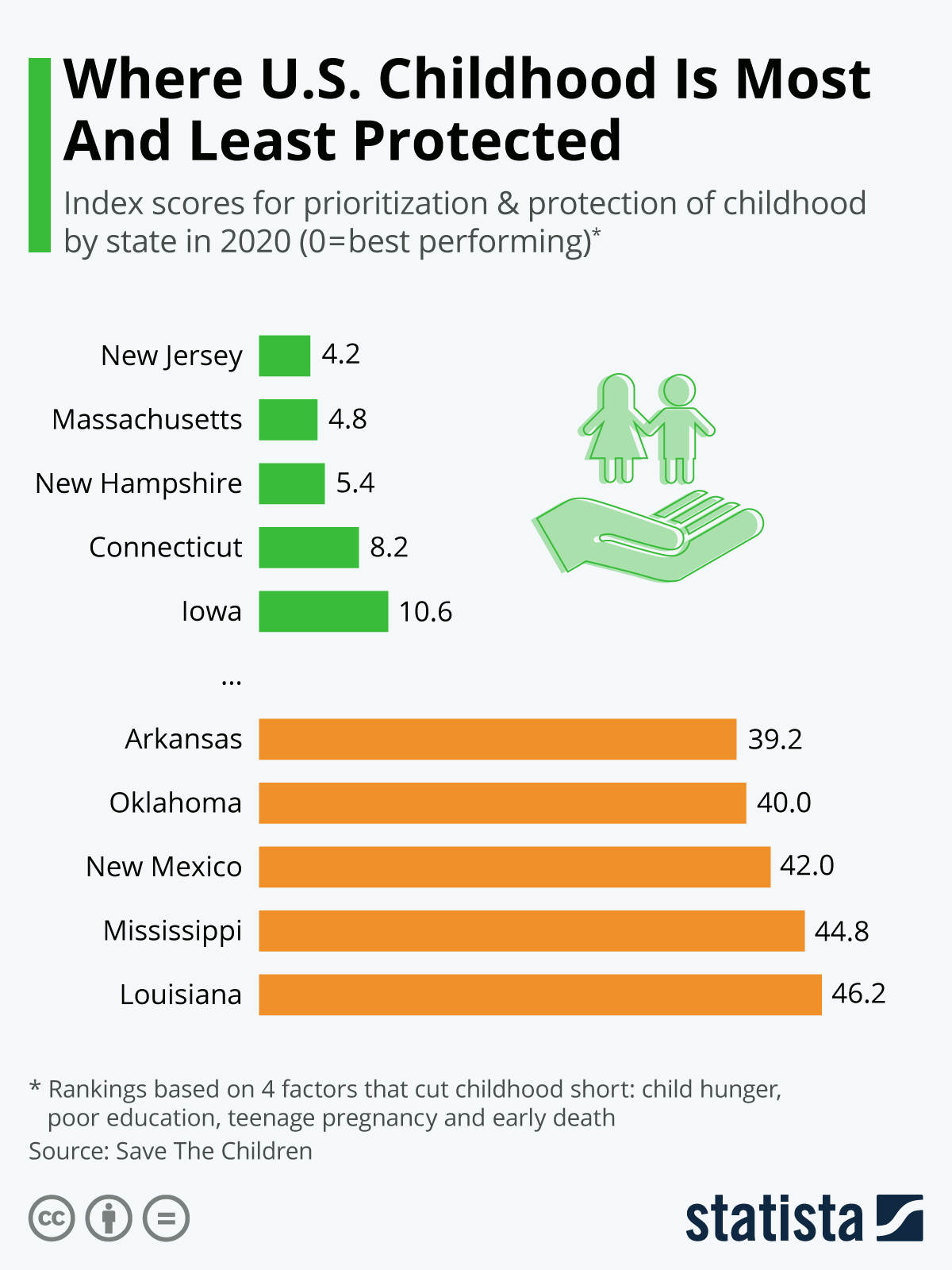 Infographic: Where U.S. Childhood Is Most And Least Protected | Statista