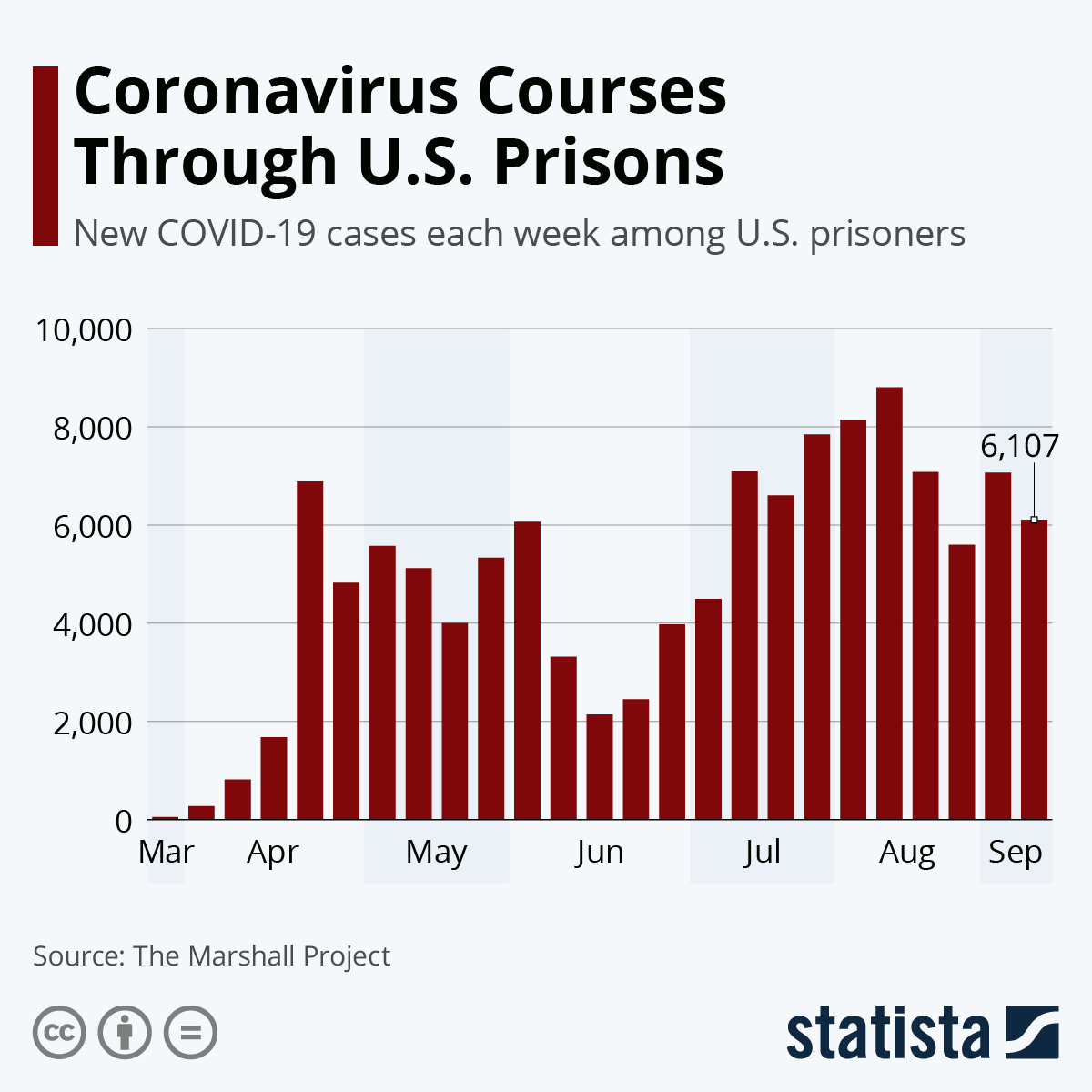 Infographic: Coronavirus Courses Through U.S. Prisons | Statista