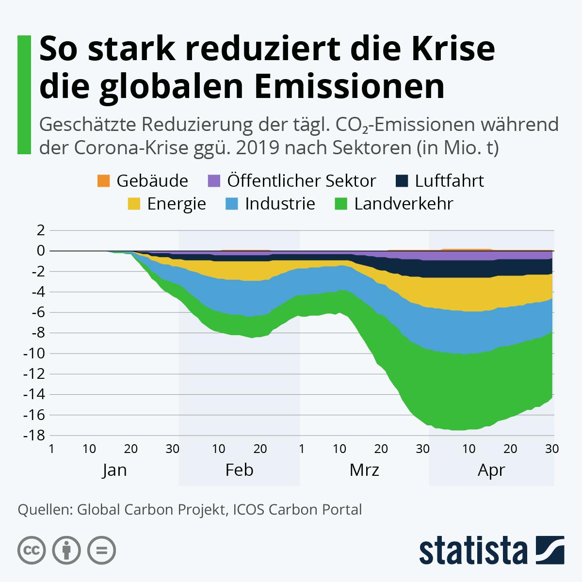 So stark reduziert die Krise die globalen Emissionen | Statista