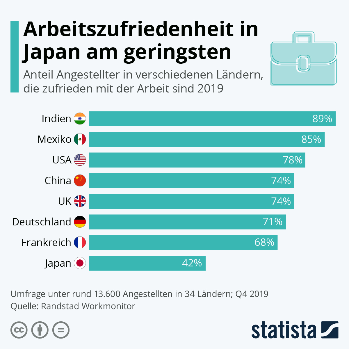 Infografik: Arbeitszufriedenheit in Japan am geringsten | Statista