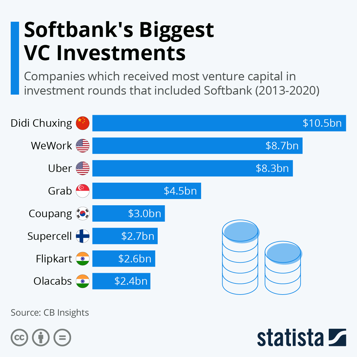 Infographic: Softbank's Biggest VC Investments | Statista