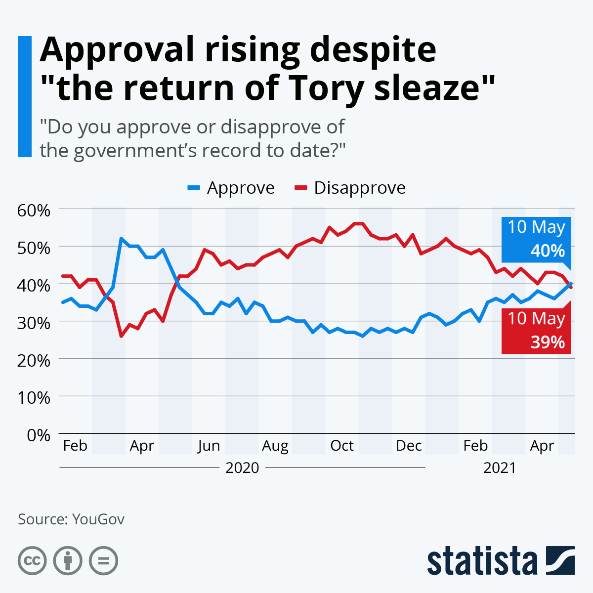 Infographic: UK government approval on the slide | Statista