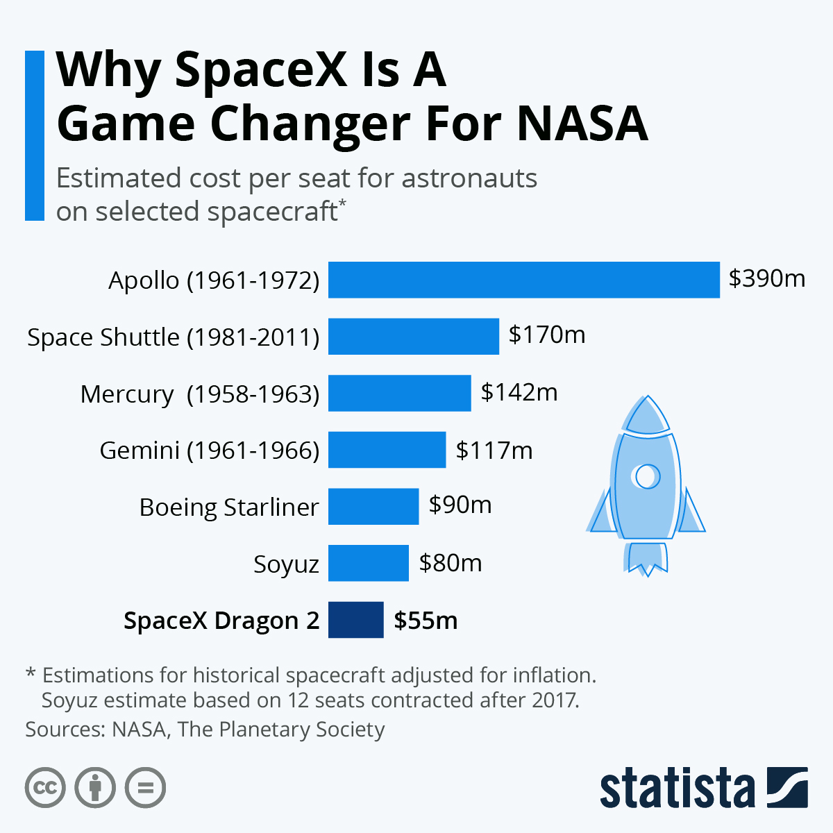 Infographic: Why SpaceX Is A Game Changer For NASA | Statista