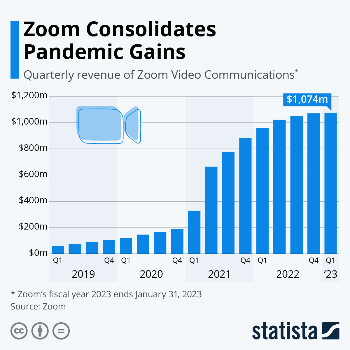 Infographic: Zoom's Revenue Skyrockets On Pandemic Boost | Statista