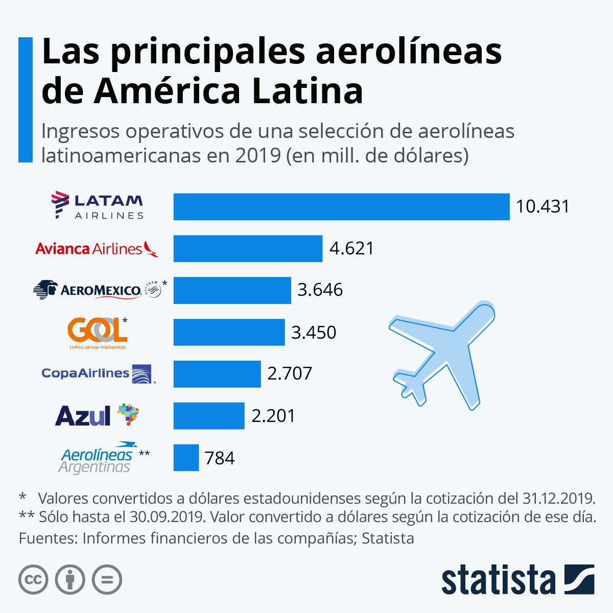 Infografía: ¿Qué impacto ha tenido la pandemia en el sector de la aviación latinoamericana? | Statista